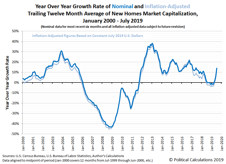 Year Over Year Growth Rate of Nominal and Inflation-Adjusted Trailing Twelve Month Average of New Homes Market Capitalization, January 2000 - July 2019