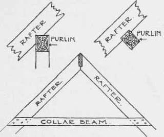 What is Collar beam?