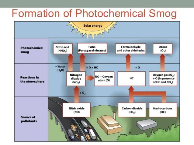 air pollution 14 638 air pollution in cities smog an urban bane must read