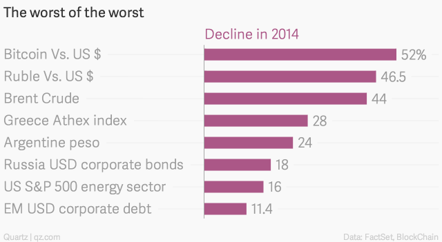 http://qz.com/312598/bitcoin-is-the-worst-investment-of-2014/