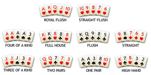 Inilah Istilah Yang Digunakan Dalam Permainan Poker