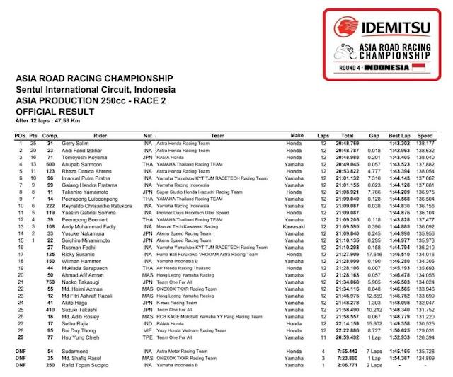 Hasil AP250 Race 2 ARRC Seri 4 Sentul