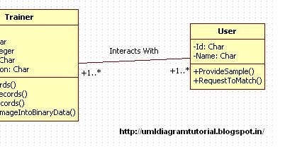 Unified Modeling Language: Face Recognition System - Class ...