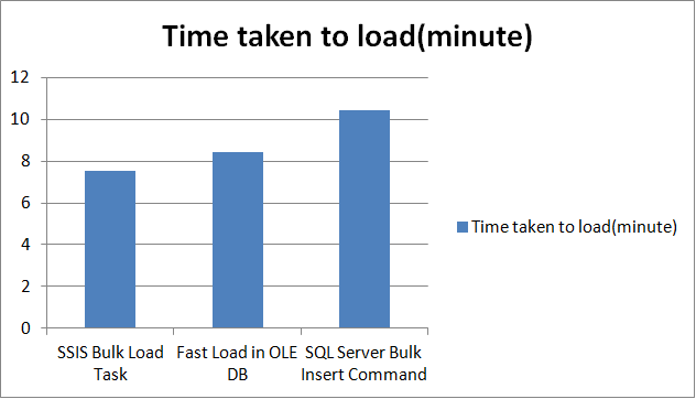 have your ssis fast load bulk load and row by row error