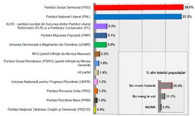 felmérés, közvélemény kutatás, INSCOP, Románia, RMDSZ, parlamenti választások,