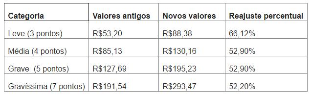 Lei que altera o Código de Trânsito Brasileiro começa a valer a partir da próxima semana