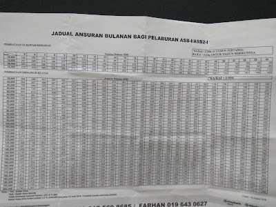 Table Jadual Pinjaman ASB mAYBANK CIMB RHB Ambank