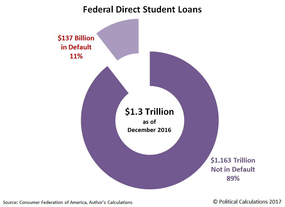 Federal Direct Student Loans, Amounts in Default and Not in Default as of December 2016