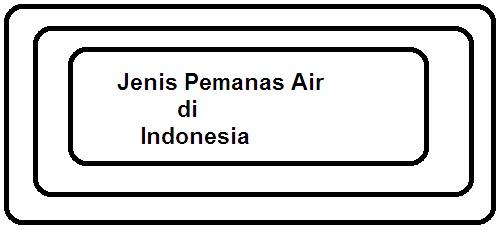 Jenis Pemanas Air di Indonesia