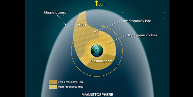 The two populations of hiss, low and high frequency, inhabit two separate regions in near-Earth space. Credits: NASA's Goddard Space Flight Center/Mary Pat Hrybyk-Keith
