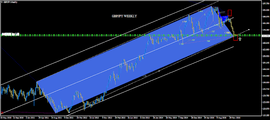 GBPJPY WEEKLY