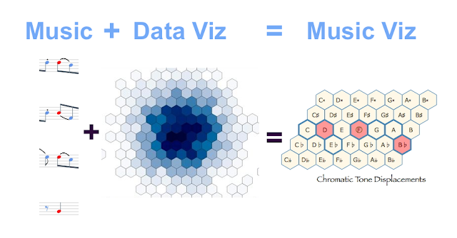 Music Plus Data Visualization Equals Music Visualization #VisualFutureOfMusic #WorldMusicInstrumentsAndTheory