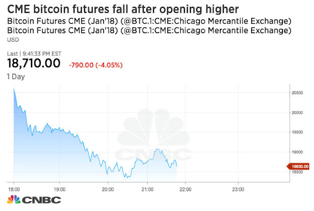 Bitcoin debuts on the world's largest futures exchange, and prices fall