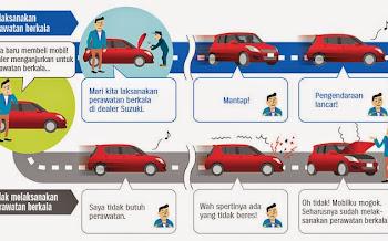 Waktu yang Tepat untuk Melakukan Servis Kendaraan