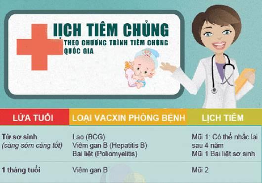 Lịch tiêm chủng các loại vắc xin trong chương trình tiêm chủng mở rộng hiện nay
