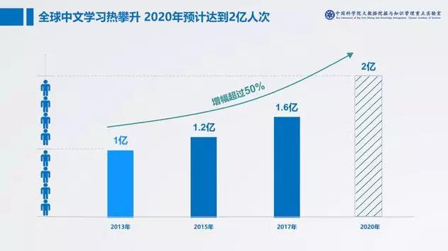 全球中文学习热,2020年预计达到2亿人次