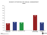 http://abcnews.go.com/Politics/ten-hope-lasting-change-sexual-harassment/story?id=52550296
