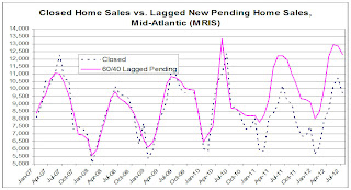 MRIS Closed and Pending Home Sales