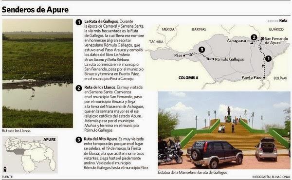 Guìa y Bitacora de la información turística de Apure en Pàgina Web: Senderos de Apure.net.