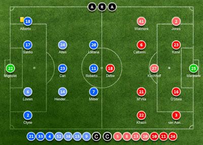 Liverpool FC, Sunderland AFC