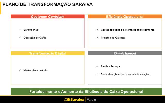 150e8f93e57 Saraiva contrata BR Partners para melhorar estrutura de capital ...