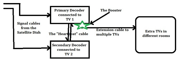dstv extra view connection diagram as well dish work