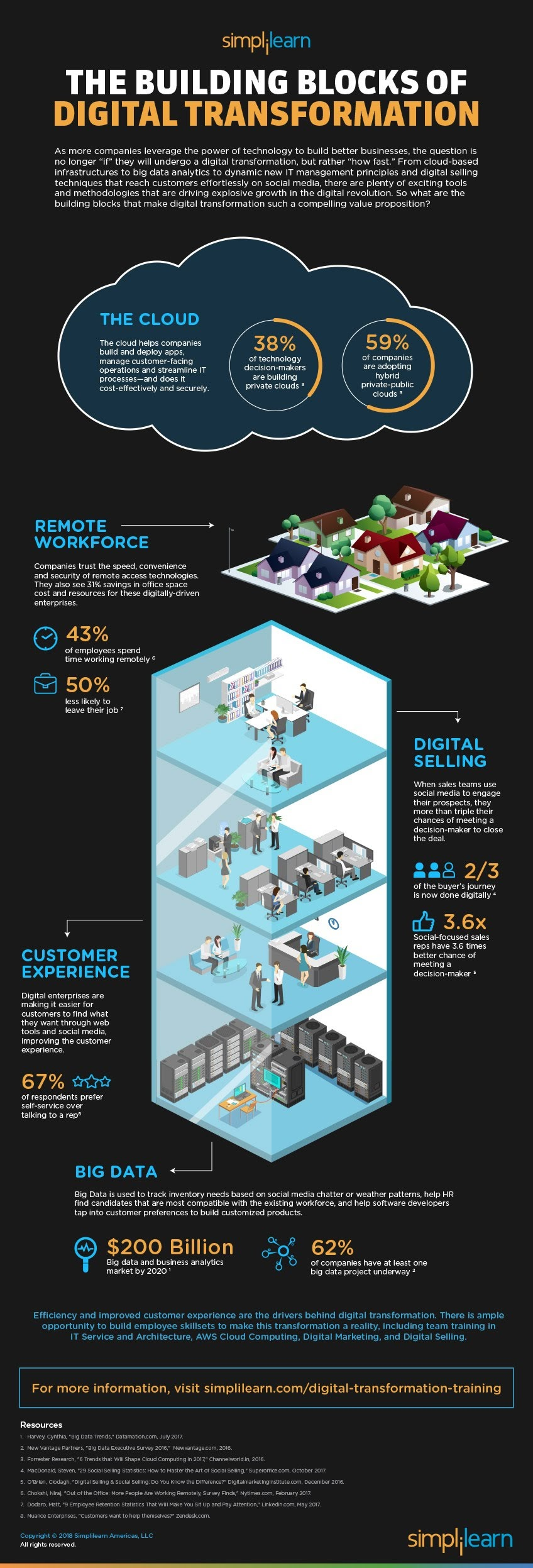 The Building Blocks of Digital Transformation #Infographic