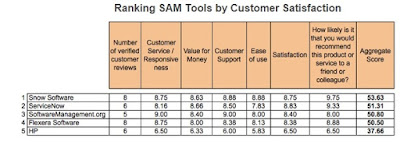 SAM tool, software asset management tool, solutie sam