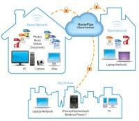 """Trasformare il computer in un file-server """"cloud"""" raggiungibile via internet senza limiti"""