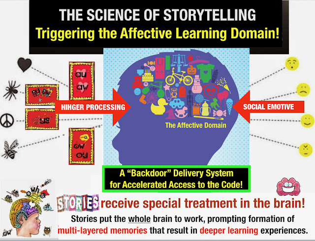 Secret Stories Phonics — Targeting Phonics Instruction to the Affective Learning Domain!