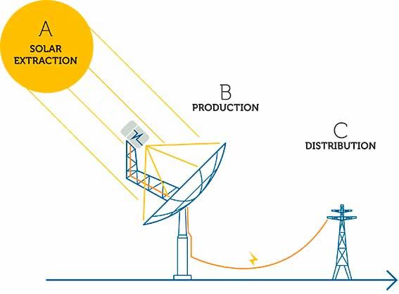توليد الكهرباء بالمحركات الشمسية
