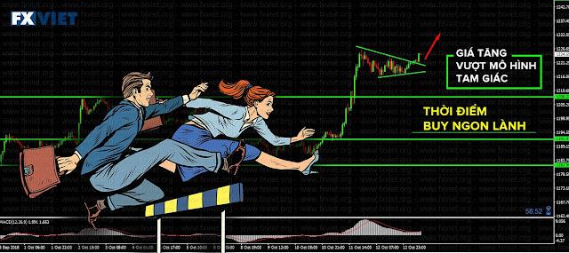 Phân tích thị trường forex bài bản để chiến thắng