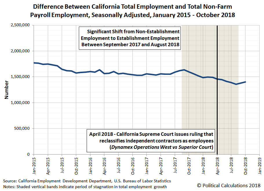 Difference Between California Total Employment and Total Non-Farm Payroll Employment, Seasonally Adjusted, January 2015 - October 2018