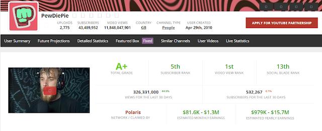 Cara Melihat Penghasilan Youtuber dengan Mudah