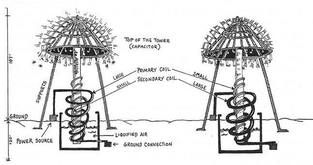 The Truth About Zero Point Energy Generators: Zero Point