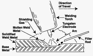 Civil At Work: Procedure of gas welding.