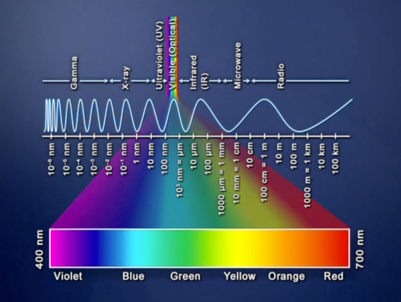 relationship between redshift and temperature