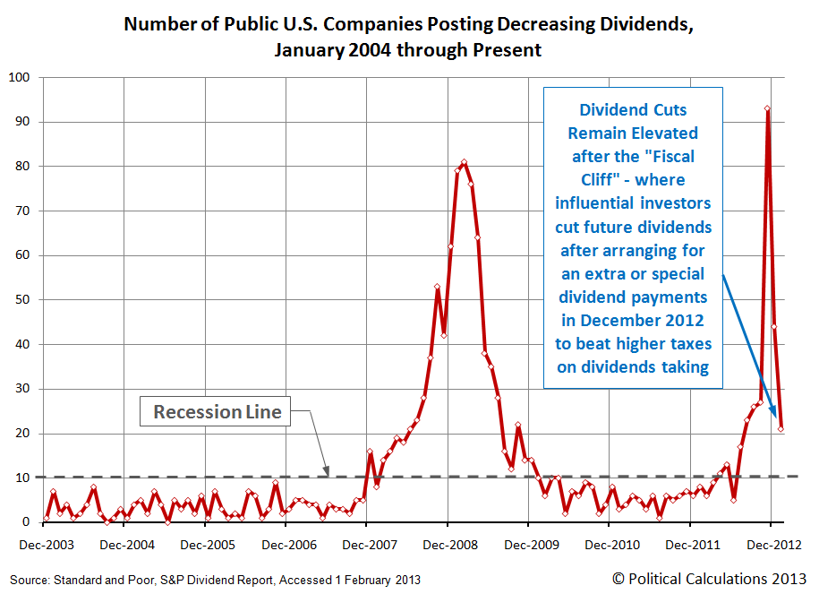 Number of Public U.S. Companies Posting Decreasing Dividends,  January 2004 through February 2013