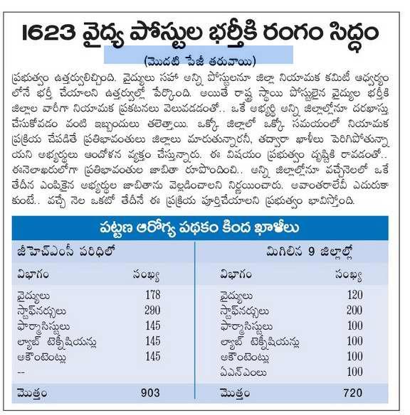 Telangana GHMC Recruitment