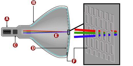 c1321f99302 Cathode-ray tube - Wikipedia