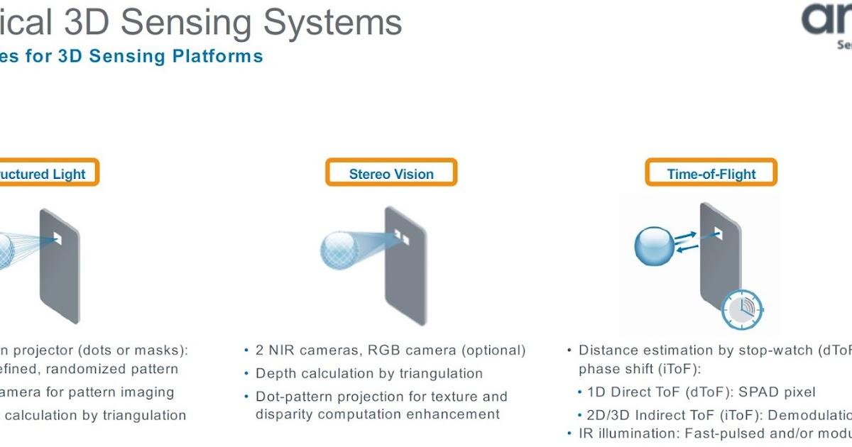 38f479b15a3 Image Sensors World  AMS Presentation on 3D Sensing for Consumer  Applications