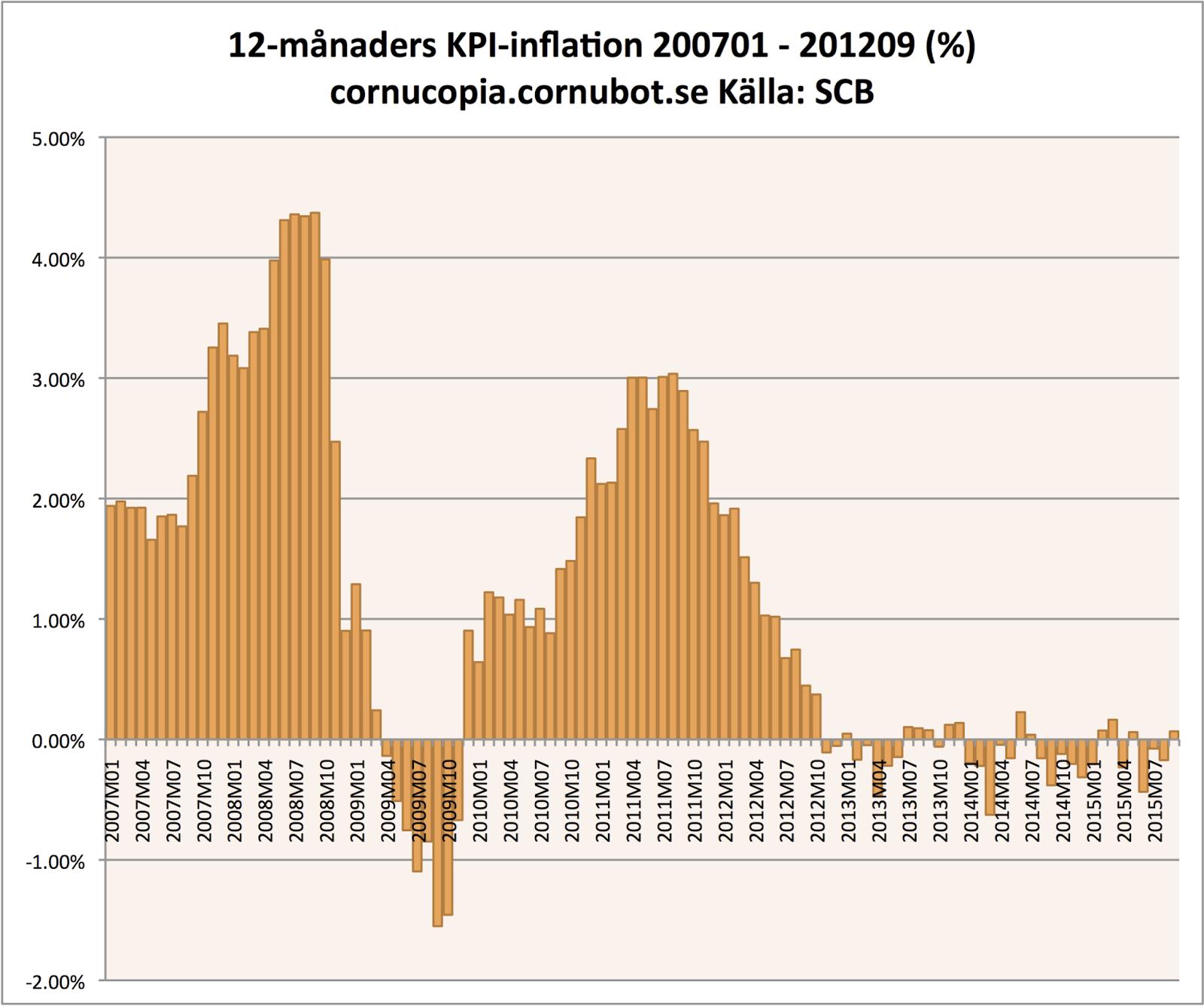 Inflationen biter sig fast