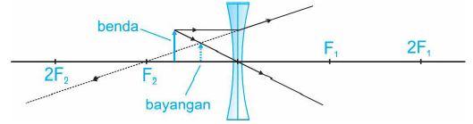 Diagram sinar dengan benda di antara F2 dan pusat kelengkungan lensa.