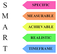 SMART Goals - Specific, Measurable, Achievable, Realistic, and Timeframe. Image copyright © Gym Pal UK.
