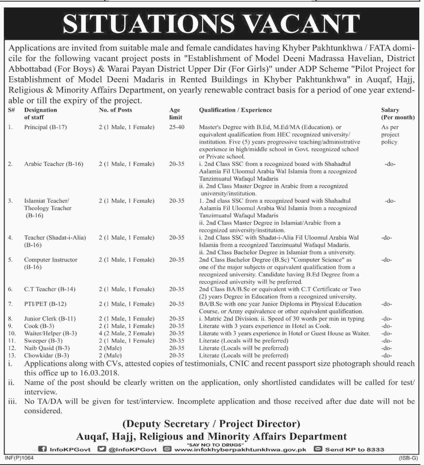 Auqaf,Hajj, Religious & Minority Affairs Department Latest Jobs Today