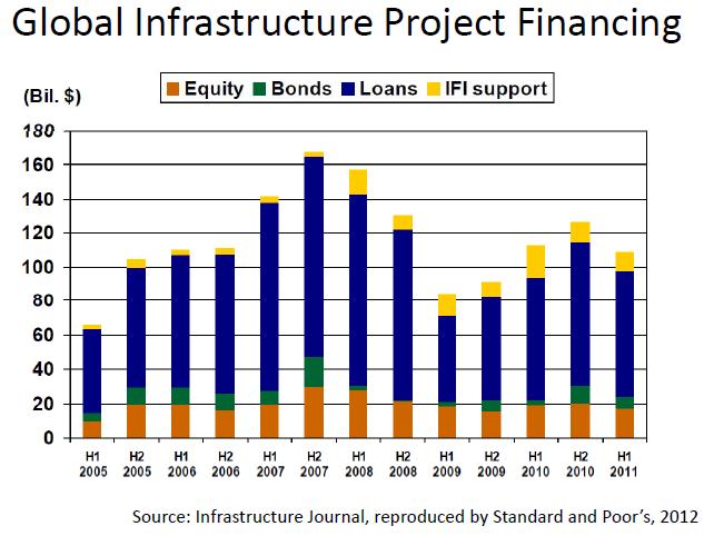 Urbanomics: The infrastructure financing problem