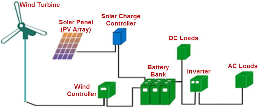 Hyderabad Institute of Electrical Engineers: block diagram of solar ...