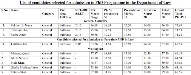 Central University Of Kashmir Results