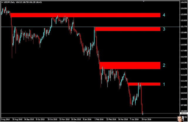 Forex outlook, USDJPY Daily Chart