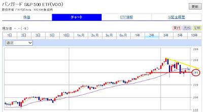S&P500ETF VOOの2年チャート 30代からの米国株投資